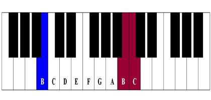 Free Beginner Piano Lesson – In Moment like These