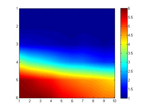 image - In matlab, how to 'smooth' pixels in 2D heatmap