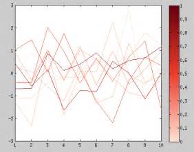 plot - matlab colorbar for lineplot colored by value