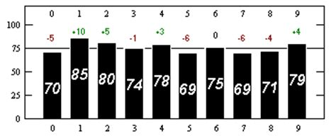 The Randomness of Pi: The Frequency of Digits and Patterns