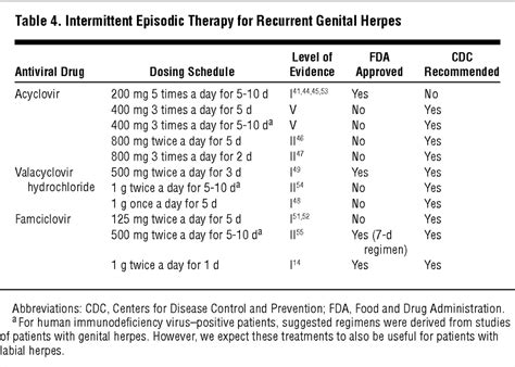 The Treatment of Herpes Simplex Infections   Dermatology