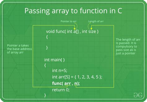 How arrays are passed to functions in C/C++ - GeeksforGeeks