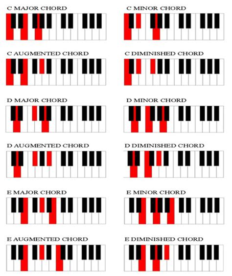 Chord Chart for Piano Players
